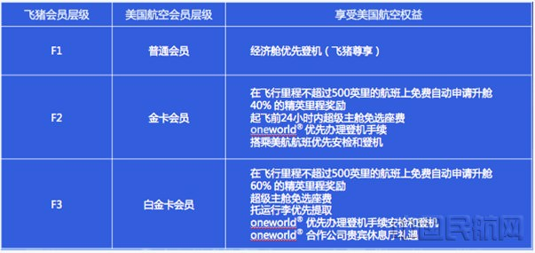 中國飛豬可match美國航空高卡會籍