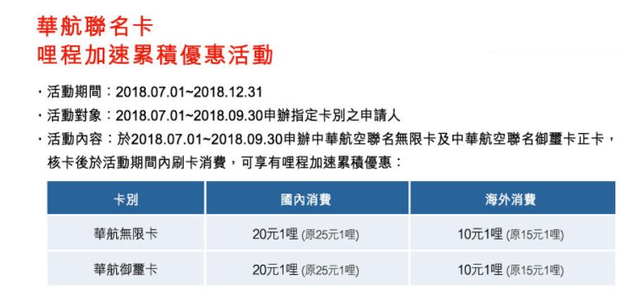 滙豐.中華航空聯名卡 ~ 如何善用35000哩一年出國三趟